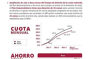 EL SSP de HNA, 20 años siendo la mejor alternativa al RETA.