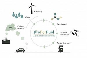 La UA participa en un proyecto para convertir el dióxido de carbono en combustible renovable